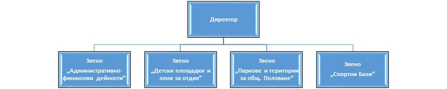 Организационна структура на предприятието